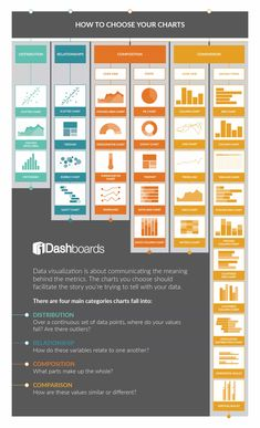 Collection of data visualization chart choosers, reference guides, cheat sheets, websites and infographics about dataviz design best practices. Data Science, Computer Science, Data Dashboard, Dashboard Design, Ms Project, Chart Infographic, Graphisches Design, Design Trends, Tableau Design