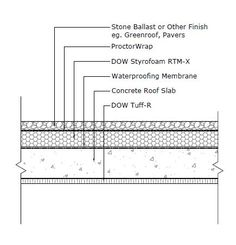 Flat concrete roof insulation