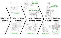 At Lean Startup Machine this past weekend, I was struck by the realization that a well-known facilitation approach in the Product Management and Agile communities, Innovation Games®, can be used to boost insights and learning about customers, their problems, and their needs. Here a quick visual before I motivate the problem: Customer Discovery and Validation …
