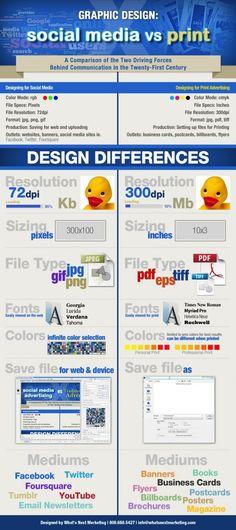 Social Media vs Print
