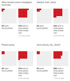 Killings of Blacks by Whites Are Far More Likely to Be Ruled 'Justifiable' ~ Data Viz Done Right Houston Police, Far More, Charts And Graphs, Data Visualization, Waffle, Storytelling, Bar Chart, Symbols, Graphic Design