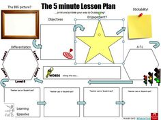 A slightly tweaked version of the 5 minute lesson plan thanks to ...