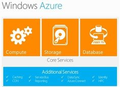Get Started with Cloud Computing and Windows Azure - BenkoBLOG - Site Home - MSDN Blogs