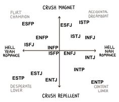 For all things MBTI. Join us in exploring the 16 personality types. All personalities are welcome! Entp Personality Type, Myers Briggs Personality Types, Estj, Personalidad Infp, Mbti Charts, Funny Memes, Tumblr, Quotes Quotes, Self Esteem