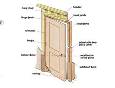 Tom Silva does a plumb job putting up a prehung door Prehung Interior Doors, Prehung Doors, Door Frame Repair, Home Maintenance Checklist, Door Jamb, Shed Doors, Carpentry Skills, Phillips Screwdriver, Old Houses