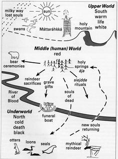 Figure 3  A diagramatic reconstruction of the ancient Sami world-view, showing the tripartite division of the world into Upper, Middle and Underworlds. The Earth Mother (Máttaráhkká) resides in the Upper World. Source: Mulk & Bayliss-Smith 2006: 96