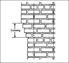 CORBEL : Projection of brick jutting out from a wall to support a structure above it