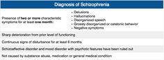 The diagnosis of schizophrenia rests on the presence of a combination of features outlined in the Diagnostic and Statistical Manual of Mental Disorders (DSM). Delusions and disorganized speech for 8 weeks is required to make the diagnosis.