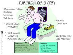 Tuberculosis TB...I might add rusty sputum...