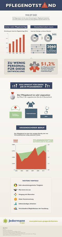 Tolle Infografik zum Thema Pflegenotstand, die vor allem hervorhebt, warum es sich lohnt im Pflegebereich zu arbeiten!