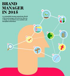 Brand manager 2015