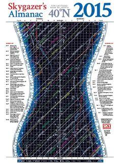 Skygazer's Almanac for 2015