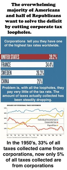 Taxes actually collected from corporations are the lowest they have ever been.  We not only have a deficit problem, but also a corporate influence on congress problem.