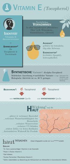Vitamin E (Tocopherol) ist ein Zellschutzvitamin, dass die Körperzellen vor aggressiven Sauerstoffverbindungen (freien Radikalen) schützt. Und zwar so effektiv, dass es zu den wichtigsten Radikalenfängern des menschlichen Organismus zählt. Unsere Haut profitiert davon ganz besonders, denn Vitamin E hilft ihr mit den Schäden fertig zu werden, die ihr größter Feind, die UV-Strahlung, auslöst.