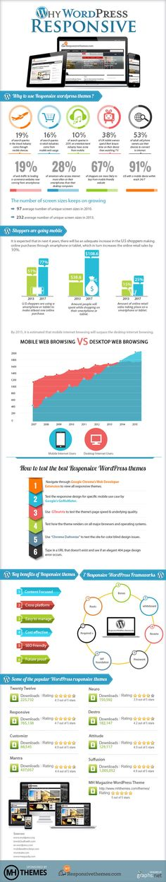 Why Use WordPress Responsive Themes #infographic