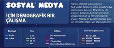 Sosyal medya rakamları - Infografik - Infographic - Facebook, Twitter, Linkedin, Pinterest (Türkçe)
