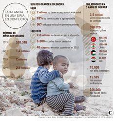Niños, la generación que se apaga con la guerra siria