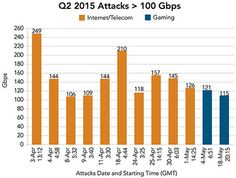 The relentless ascent of DDoS attacksSecurity Affairs