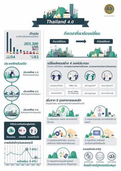 Infographic: Thailand Transforming towards the Value-Based Economy « Thai Trade Center, USA Free Infographic Templates, Infographic Examples, Infographics, Chart Design, Map Design, Scientific Poster Design, Christmas Card Sayings, Communication, Graphic Design Posters
