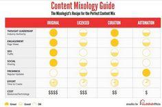 De perfecte content mix: een praktische handleiding