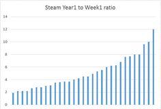 Grey Alien Games » Blog Archive  » Steam Week 1 vs Year 1 Revenue