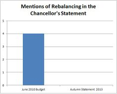 Graph highlighting the lack of mentions of re-balancing in the 2013 Autumn Statement.