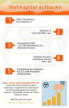 So baust du dir ruck zuck Kapital zum Wetten auf. Mehr Infos und zahlreiche Tipps auf http://sportwettprofis.de