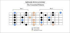 a-minor-pentatonic-scale-guitar-positions