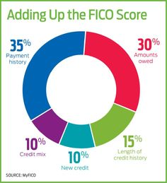 Fico Score for Free - What is Fico Score?check your fico score Credit Score Range, Fico Credit Score, Good Credit Score, Fix Bad Credit, Cell Phone Companies, Installment Loans, Unsecured Credit Cards, Student Loans