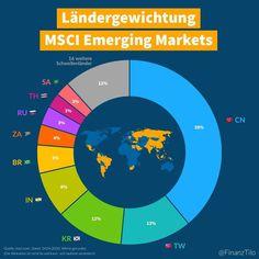 Der MSCI Emerging Markets Index beinhaltet Large Cap und Mid Cap Unternehmen und damit etwa 85 Prozent der jeweiligen Marktkapitalisierung aus 24 Schwellenlandern. . Die Grafik visualisiert die Landergewichtung in diesem Index. Die Gewichtung ist nicht fix sondern passt sich je nach Entwicklung der Marktkapitalisierungen in Zukunft automatisch an. . Emerging Markets ist ein Index vom amerikanischen Indexanbieter MSCI (Morgan Stanley Capital International). Alternativ gibt es auch ein Pendant…