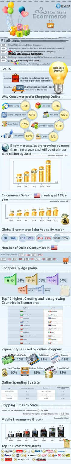 How Fast Is E-Commerce and M-Commerce Growing? #retail #infographic