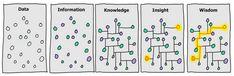 data information knowledge insight wisdom Tech Blogs, T Power, Systems Thinking, Knowledge Management, Change Management, Knowledge And Wisdom, Data Analytics, Google Analytics, Big Data