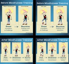 Mindfulness is a skill which any child or adult can sharpen with practice. It's a skill which the research shows can improve impulse control, calmness, kindness, patience, compassion, empathy, executive function, and attention spans in children. It's a skill we can give our kids to connect more deeply with others around them, and really nurture a sense of self-respect and self-compassion. http://blogs.psychcentral.com/stress-better/2014/12/how-mindful-children-react-differently-illustrated/