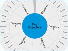 Objectives and Key Results Template
