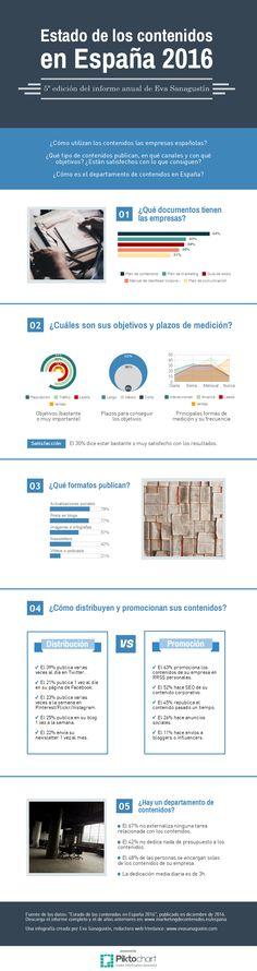Infografía resumen d