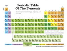 Periodic table of the elements + more