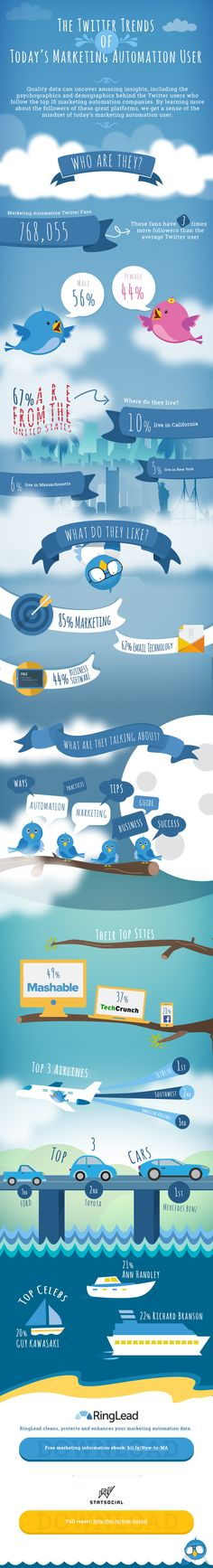 The Twitter Trends of Today's Marketing Automation User #infographic #Twitter #SocialMedia #Marketing
