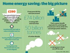 #infographic produced by Ben Serbutt and Kiln for Seven and the DECC/Green Deal