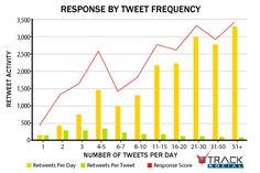 More Tweet More Engagement screenshot