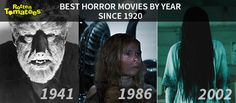 Best Horror Movies by Year Since 1920