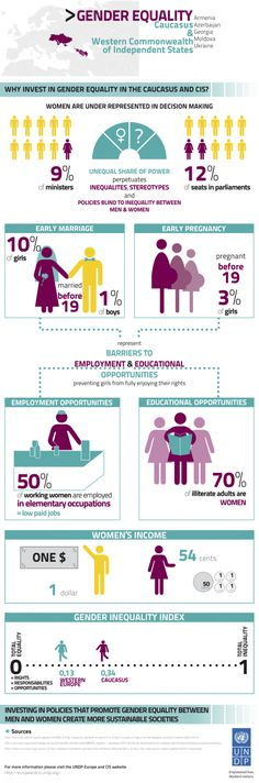 gender inequality info graphic. Caucasus & Western commonwealth of Independent States