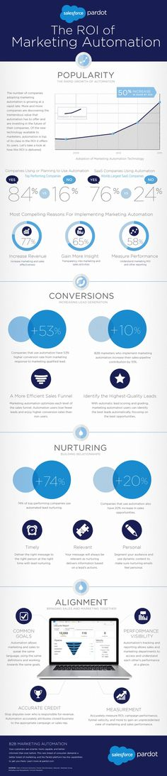 The ROI of Marketing Automation #infographic #Marketing #Automation