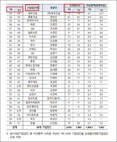2018년 우리나라 재계순위(그룹 순위 top 60대 기업) : 네이버 블로그 Sheet Music, Periodic Table, Periodic Table Chart, Periotic Table, Music Sheets
