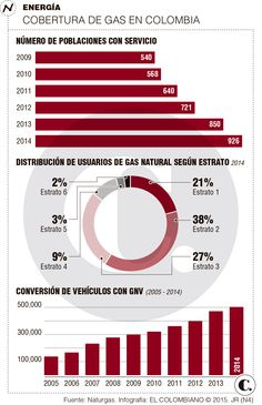 Gas natural, cerca de llegar a 1.000 municipios