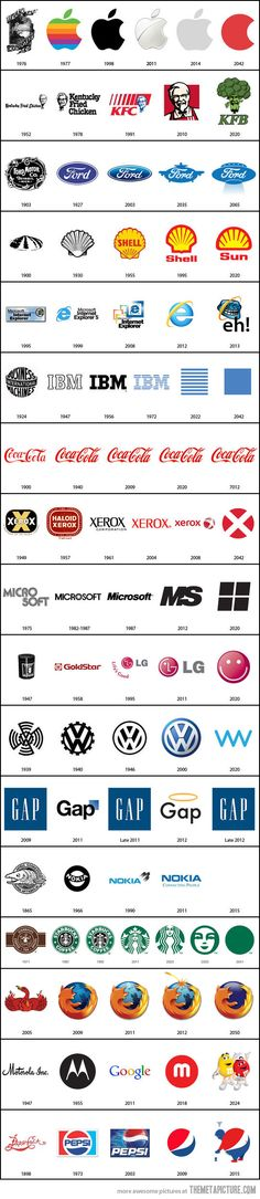 The Past and Future of Famous Logos…