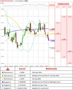 EUR/USD Technical Analysis – 15 May 2013 | http://forex-quebec.com/eur-usd-technical-analysis-15-may-2013/