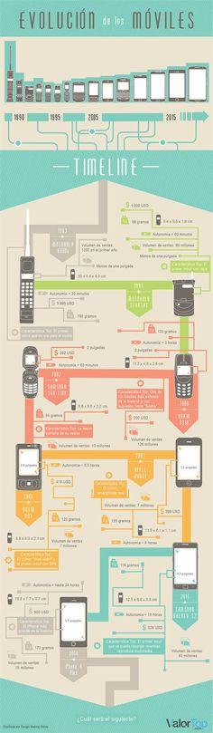 Infografía de la evolución de los móviles