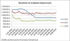 Wysokość rat kredytów hipotecznych 2014 rok. Źródło www.comperia.pl