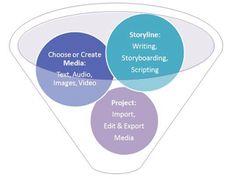 TECHY TOOLS FOR SCHOOLS & EFL: DIGITAL STORYTELLING
