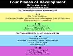 Farmschooling / Montessori Middle School Part one will focus on the characteristics of this Third Plane of Development for adolescence.